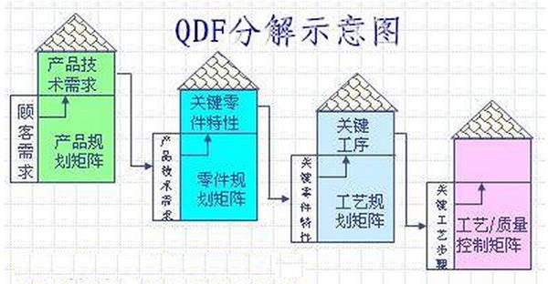 QFD培训