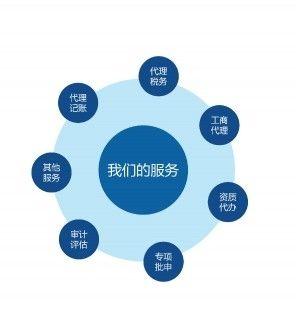 重庆财税代理公司
