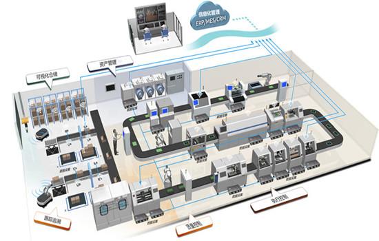 工业4.0 系统解决方案