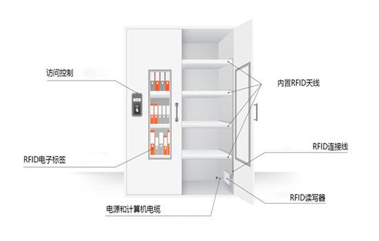 RFID智能柜系统解决方案