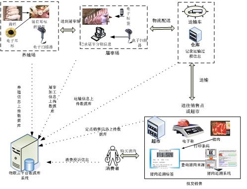 RFID畜牧业管理解决方案