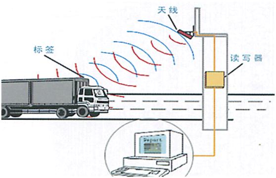 口岸车辆管理系统方案