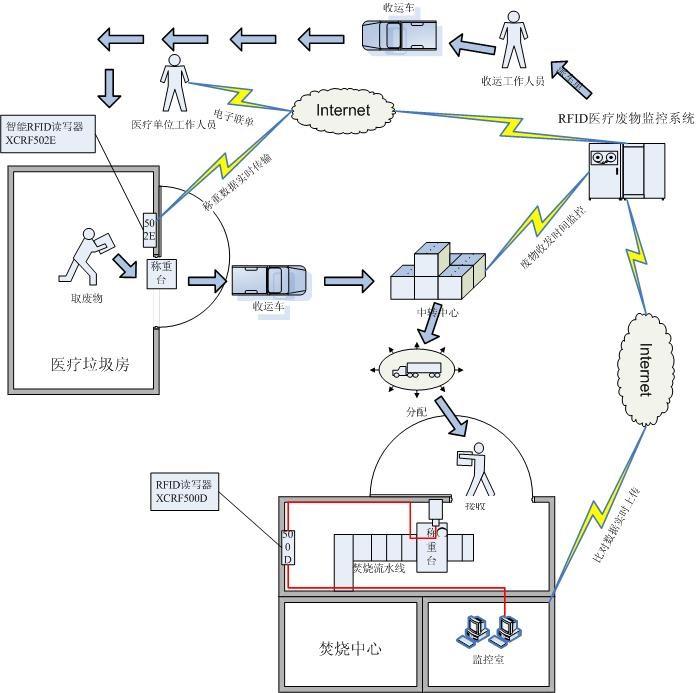 医疗废物RFID管理系统