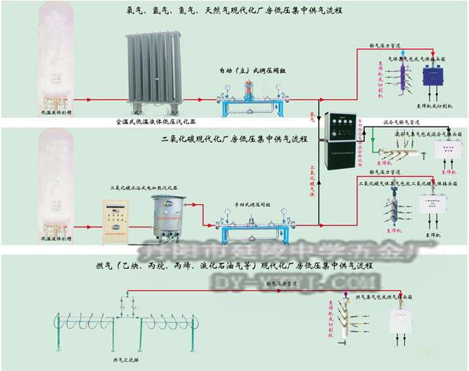 工业气体车间集中供气系统